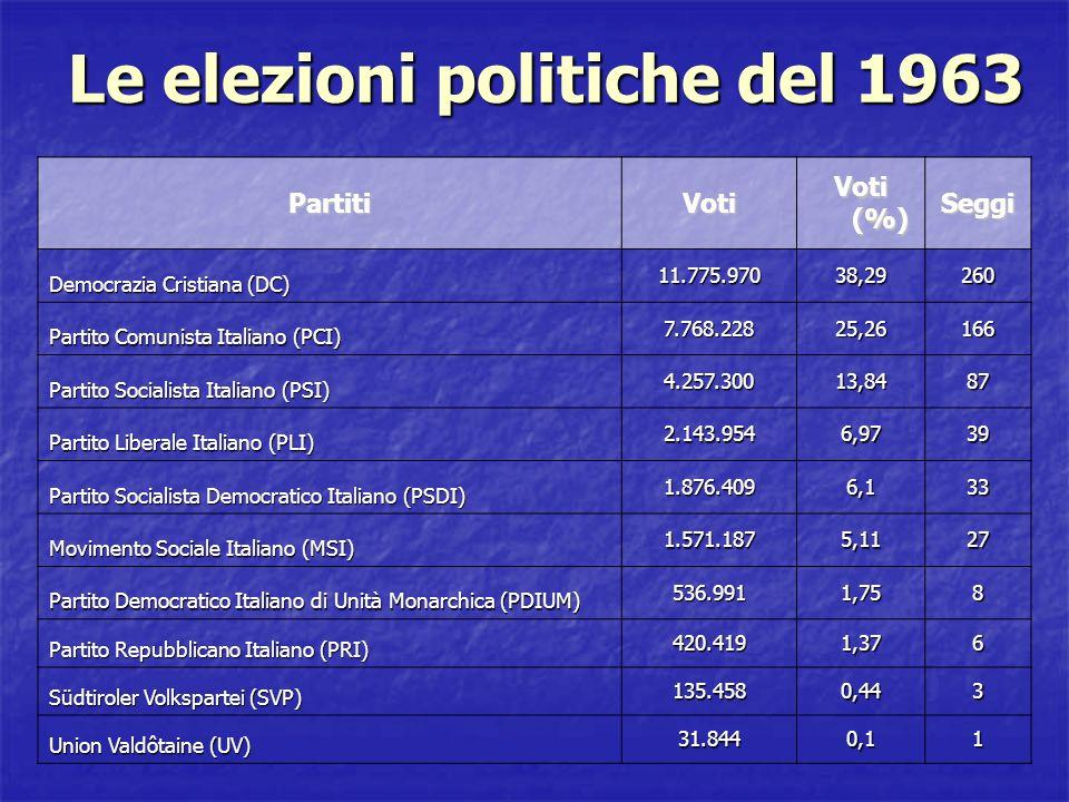 Le elezioni politiche del 1963