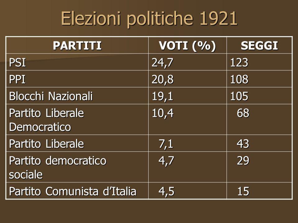 Elezioni politiche 1921 PARTITI VOTI (%) SEGGI PSI 24,7 123 PPI 20,8