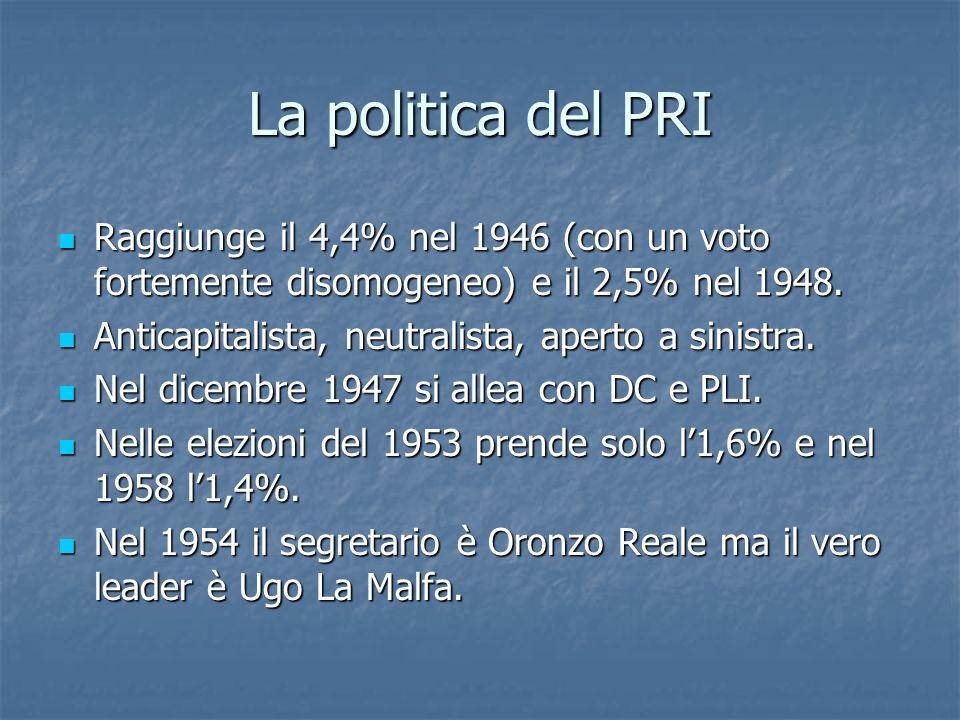 La politica del PRIRaggiunge il 4,4% nel 1946 (con un voto fortemente disomogeneo) e il 2,5% nel 1948.