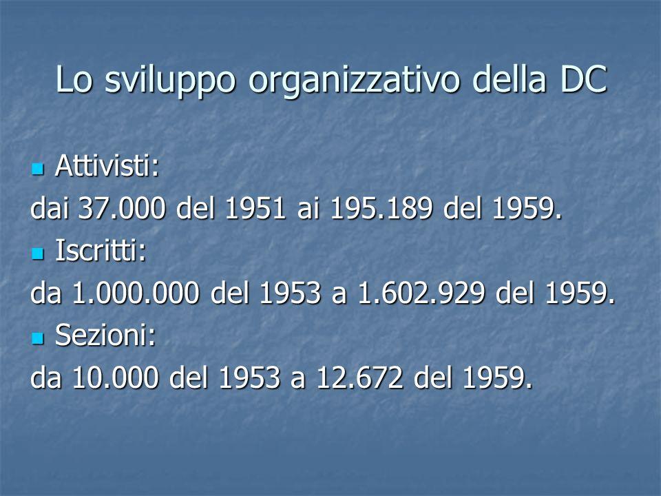 Lo sviluppo organizzativo della DC