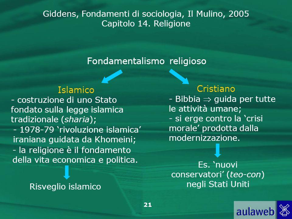 Fondamentalismo religioso