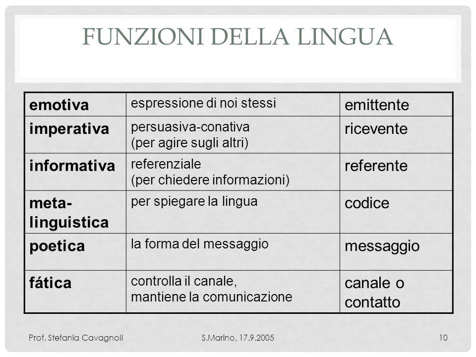 Funzioni della lingua emotiva emittente imperativa ricevente