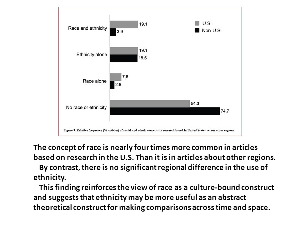 The concept of race is nearly four times more common in articles based on research in the U.S. Than it is in articles about other regions.
