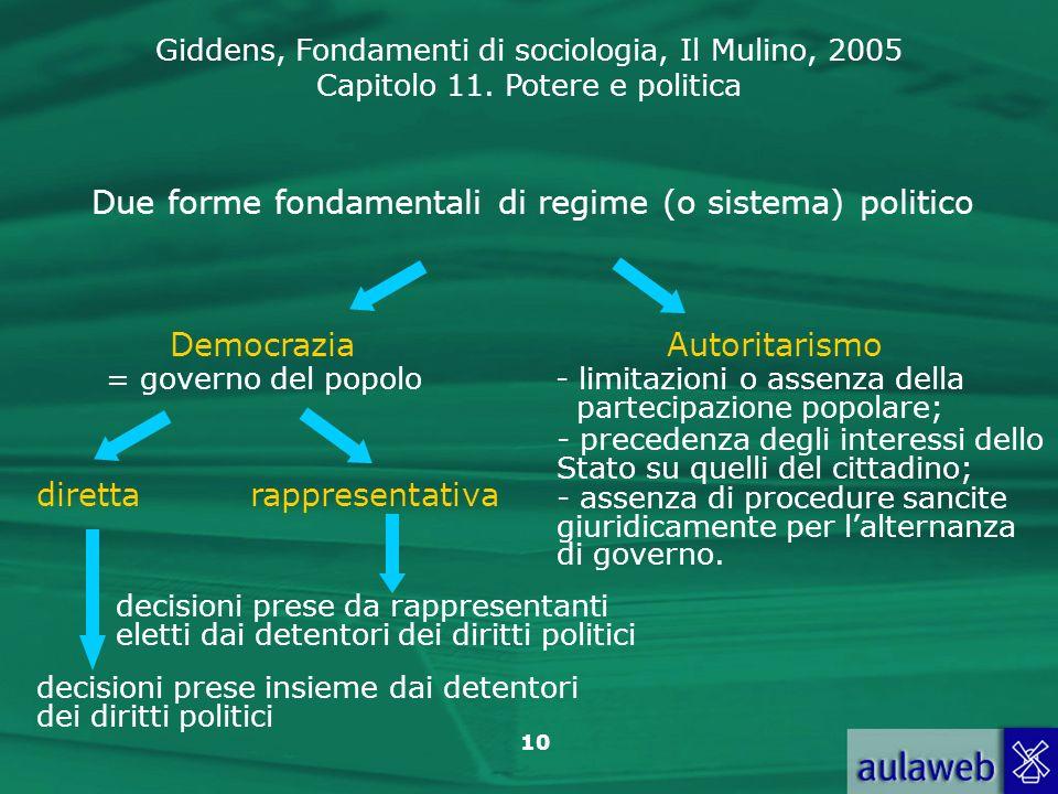 Due forme fondamentali di regime (o sistema) politico
