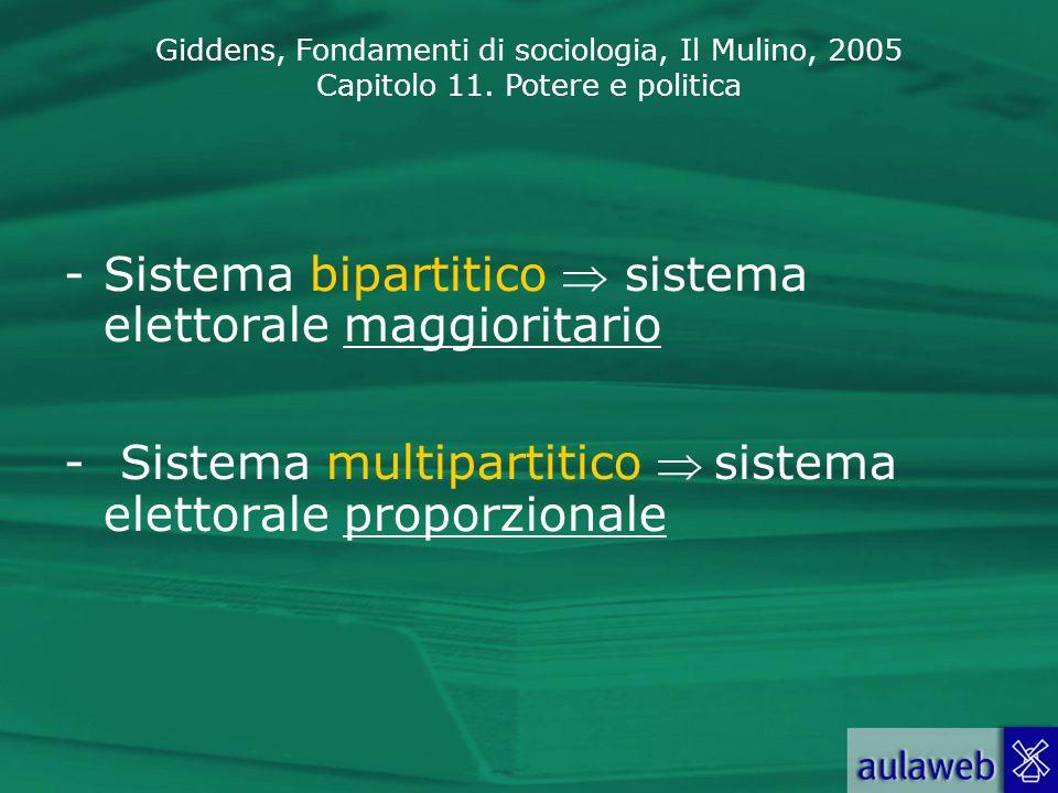 Sistema bipartitico  sistema elettorale maggioritario