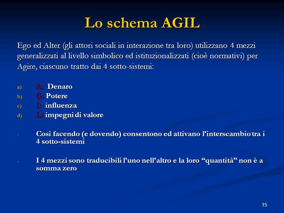 Lo schema AGIL Ego ed Alter (gli attori sociali in interazione tra loro) utilizzano 4 mezzi.