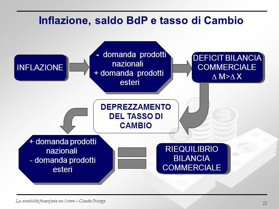 Inflazione, saldo BdP e tasso di Cambio