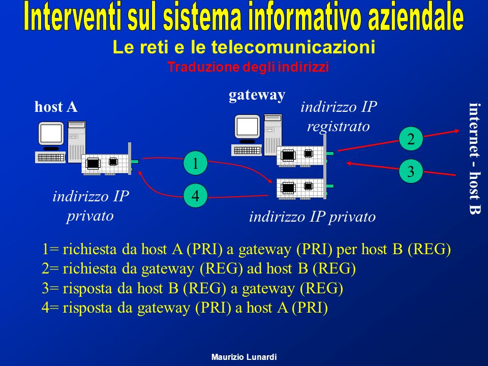Le reti e le telecomunicazioni Traduzione degli indirizzi