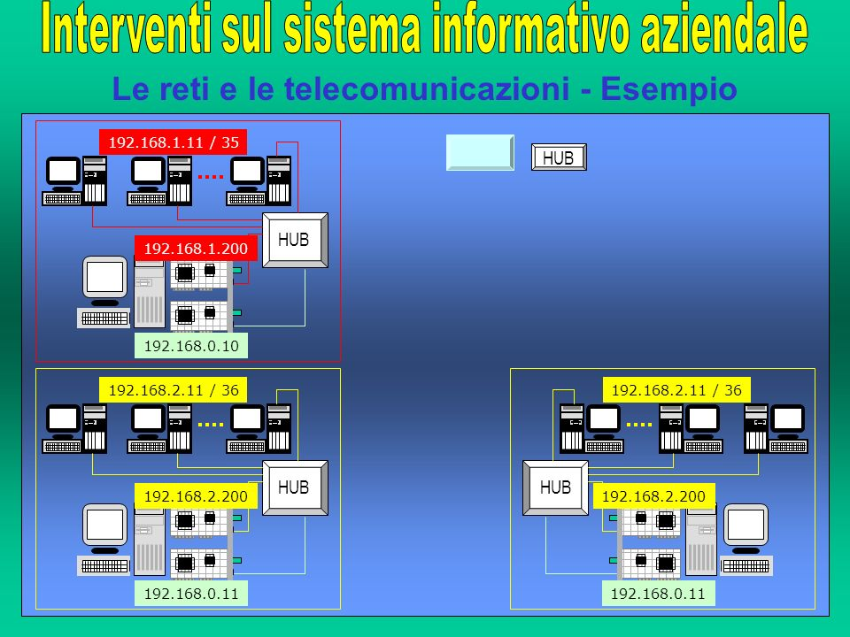 Le reti e le telecomunicazioni - Esempio