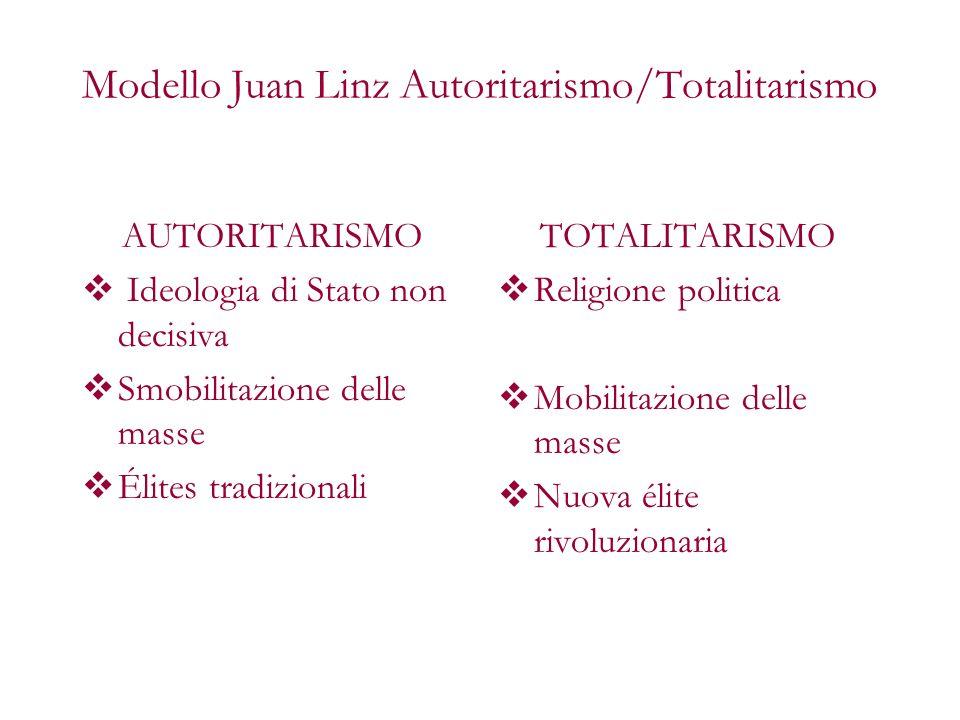 Modello Juan Linz Autoritarismo/Totalitarismo
