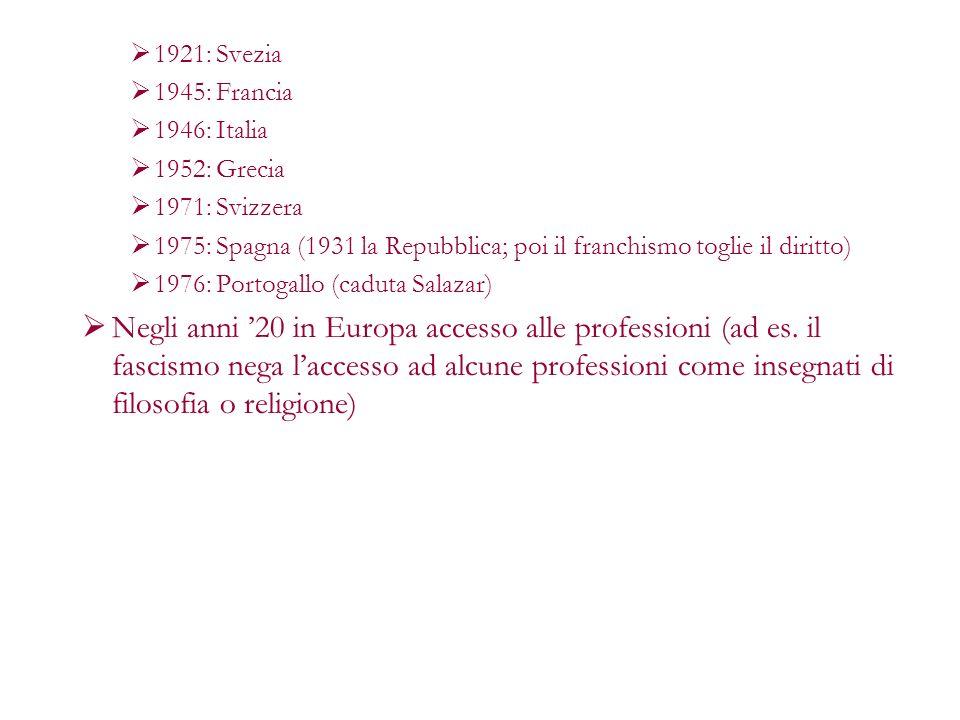 1921: Svezia 1945: Francia. 1946: Italia. 1952: Grecia. 1971: Svizzera. 1975: Spagna (1931 la Repubblica; poi il franchismo toglie il diritto)