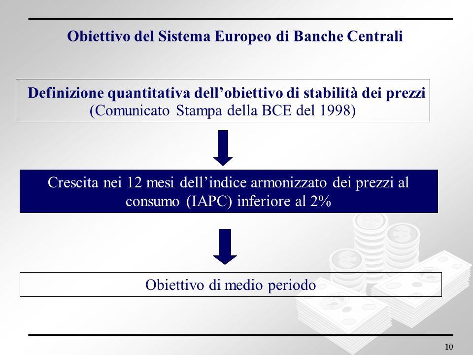 Definizione quantitativa dell'obiettivo di stabilità dei prezzi