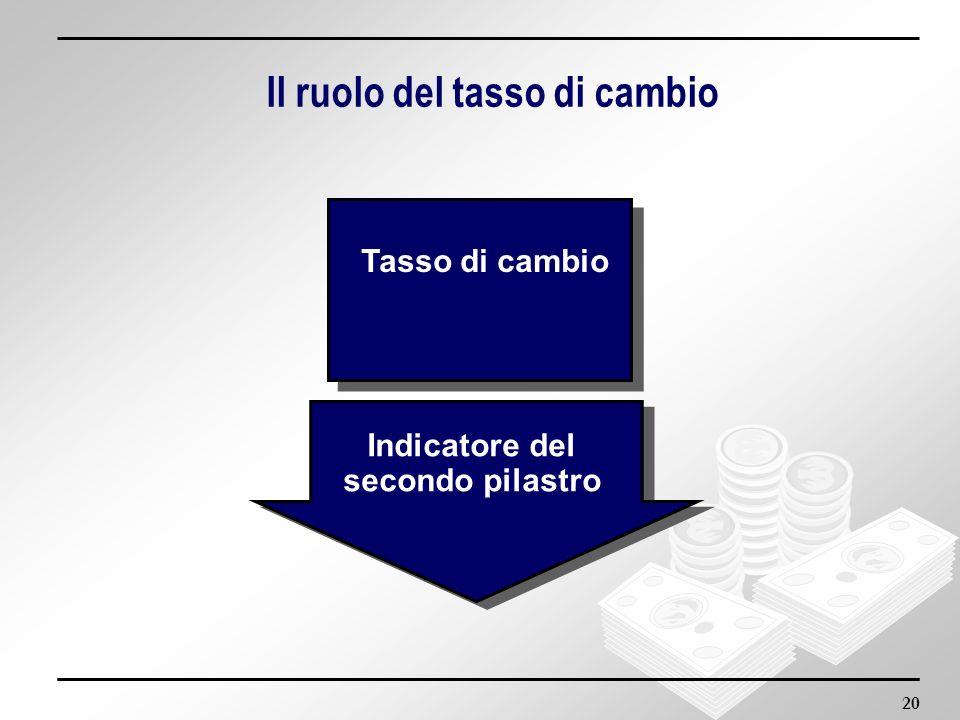 Il ruolo del tasso di cambio