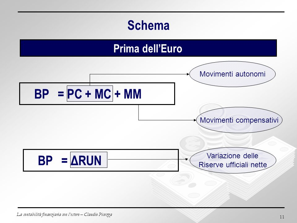 Schema BP = PC + MC + MM BP = ΔRUN Prima dell'Euro Movimenti autonomi