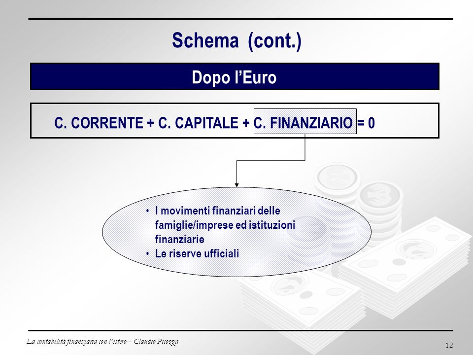C. CORRENTE + C. CAPITALE + C. FINANZIARIO = 0