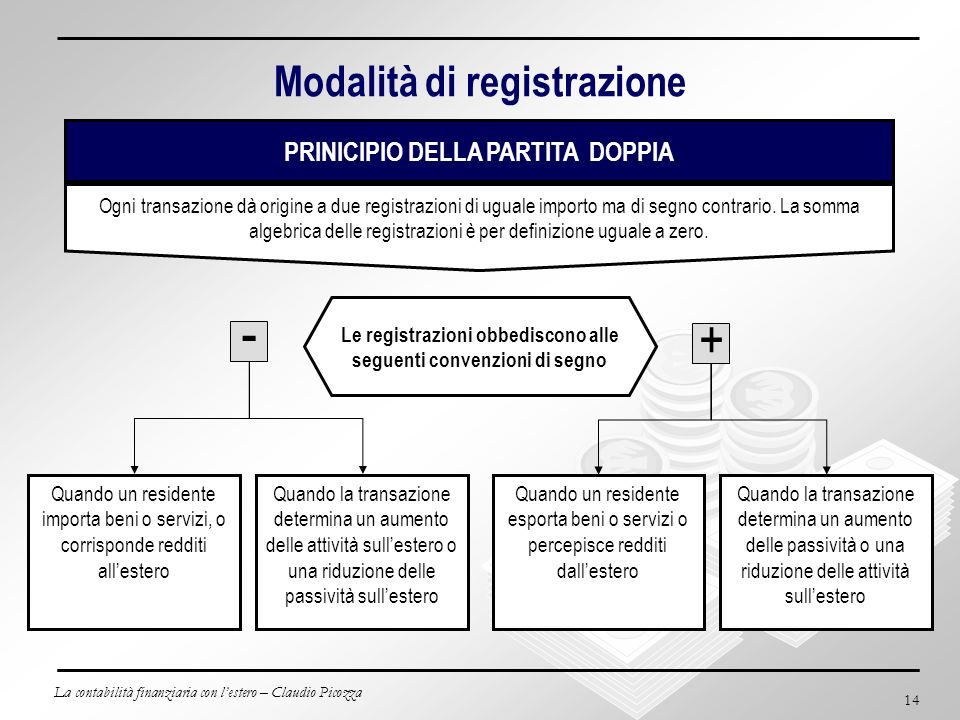 Modalità di registrazione