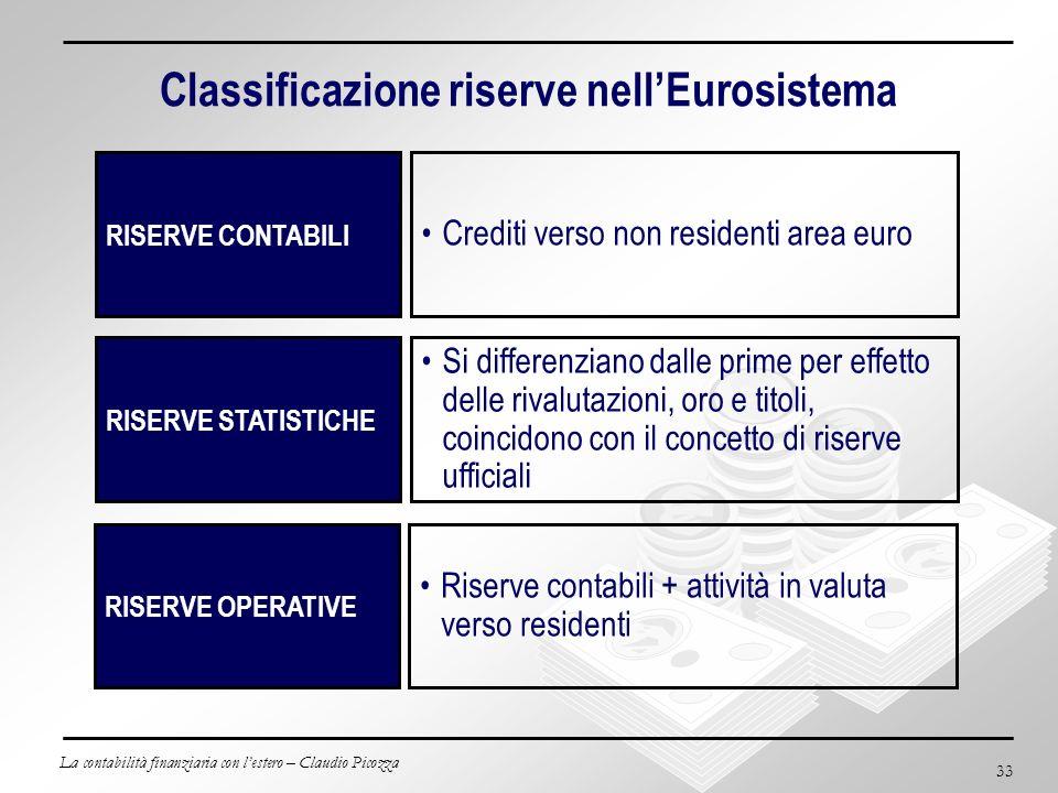 Classificazione riserve nell'Eurosistema