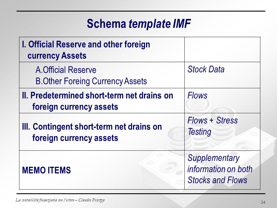 Schema template IMF I. Official Reserve and other foreign currency Assets. Official Reserve. Other Foreing Currency Assets.