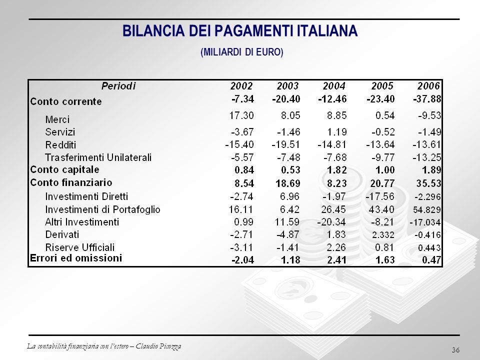 BILANCIA DEI PAGAMENTI ITALIANA (MILIARDI DI EURO)
