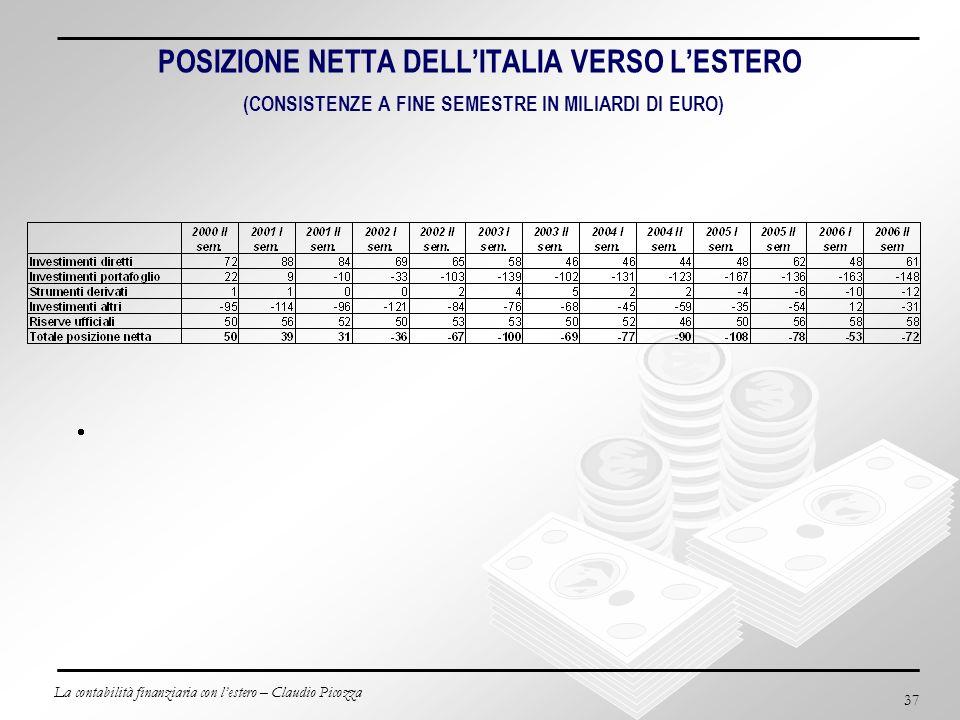 POSIZIONE NETTA DELL'ITALIA VERSO L'ESTERO (CONSISTENZE A FINE SEMESTRE IN MILIARDI DI EURO)