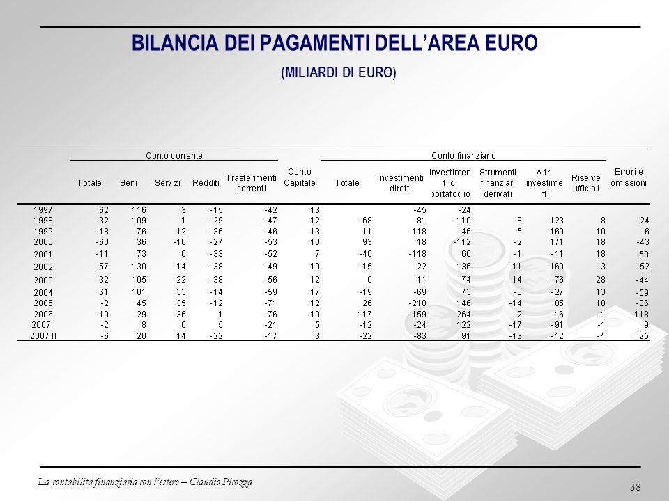 BILANCIA DEI PAGAMENTI DELL'AREA EURO (MILIARDI DI EURO)