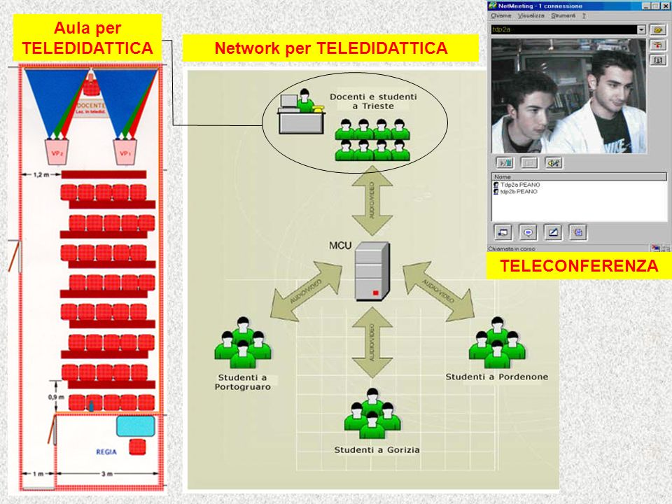 Aula per TELEDIDATTICA Network per TELEDIDATTICA