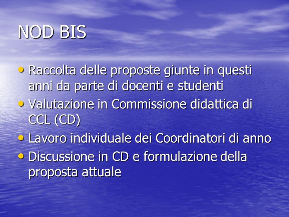 NOD BIS Raccolta delle proposte giunte in questi anni da parte di docenti e studenti. Valutazione in Commissione didattica di CCL (CD)