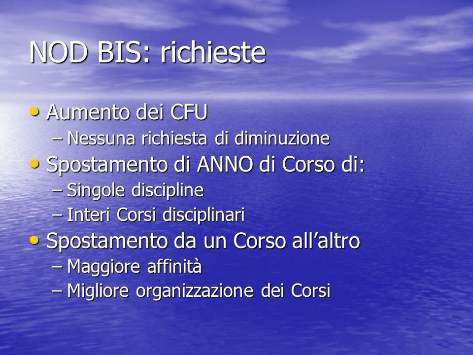 NOD BIS: richieste Aumento dei CFU Spostamento di ANNO di Corso di: