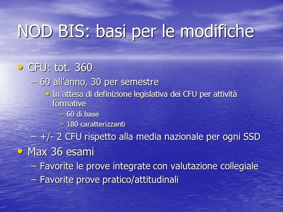 NOD BIS: basi per le modifiche