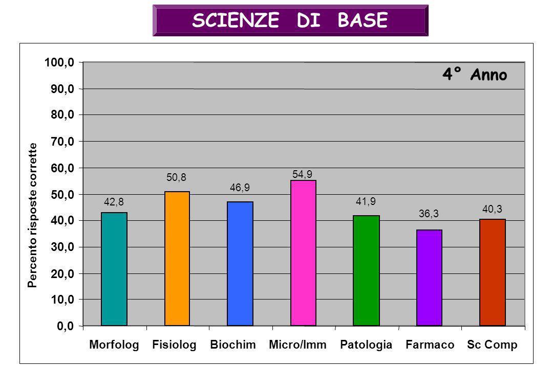 SCIENZE DI BASE100,0. 4° Anno. 90,0. 80,0. 70,0. 60,0. 54,9. 50,8. 46,9. 50,0. 42,8. 41,9. 40,3. Percento risposte corrette.