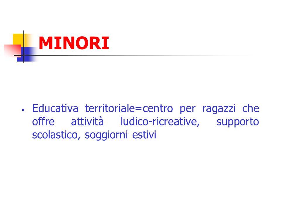 MINORI Educativa territoriale=centro per ragazzi che offre attività ludico-ricreative, supporto scolastico, soggiorni estivi.
