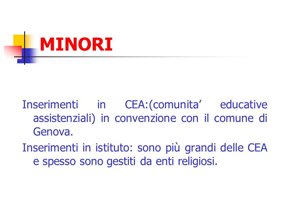MINORI Inserimenti in CEA:(comunita' educative assistenziali) in convenzione con il comune di Genova.