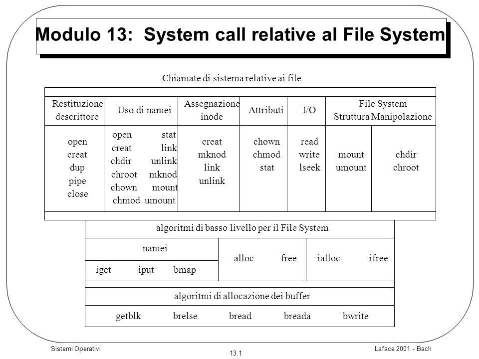 Modulo 13: System call relative al File System