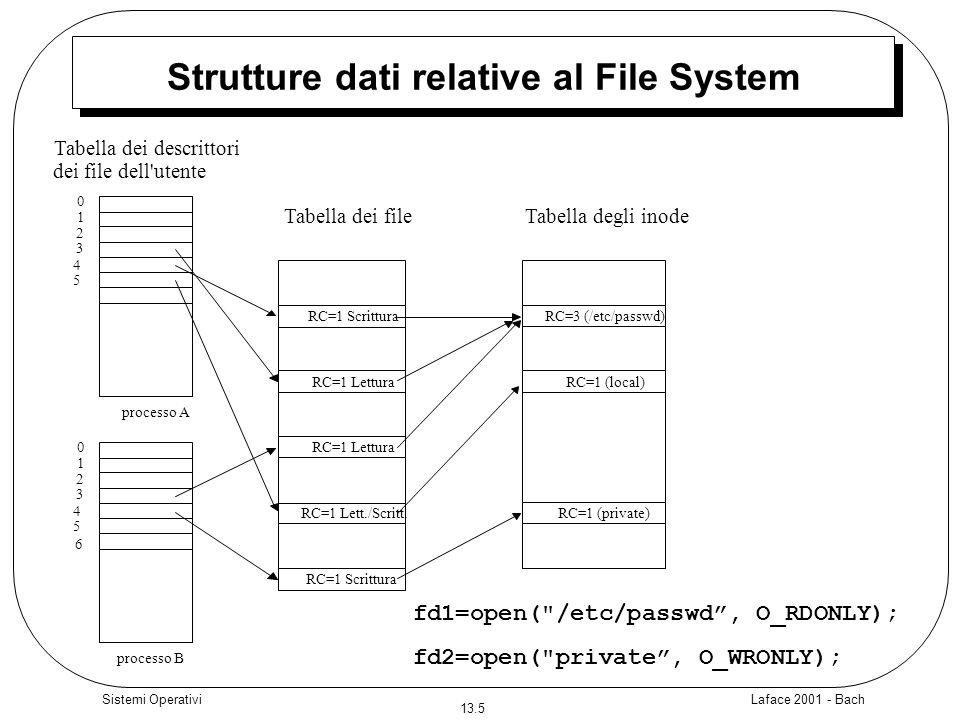 Strutture dati relative al File System