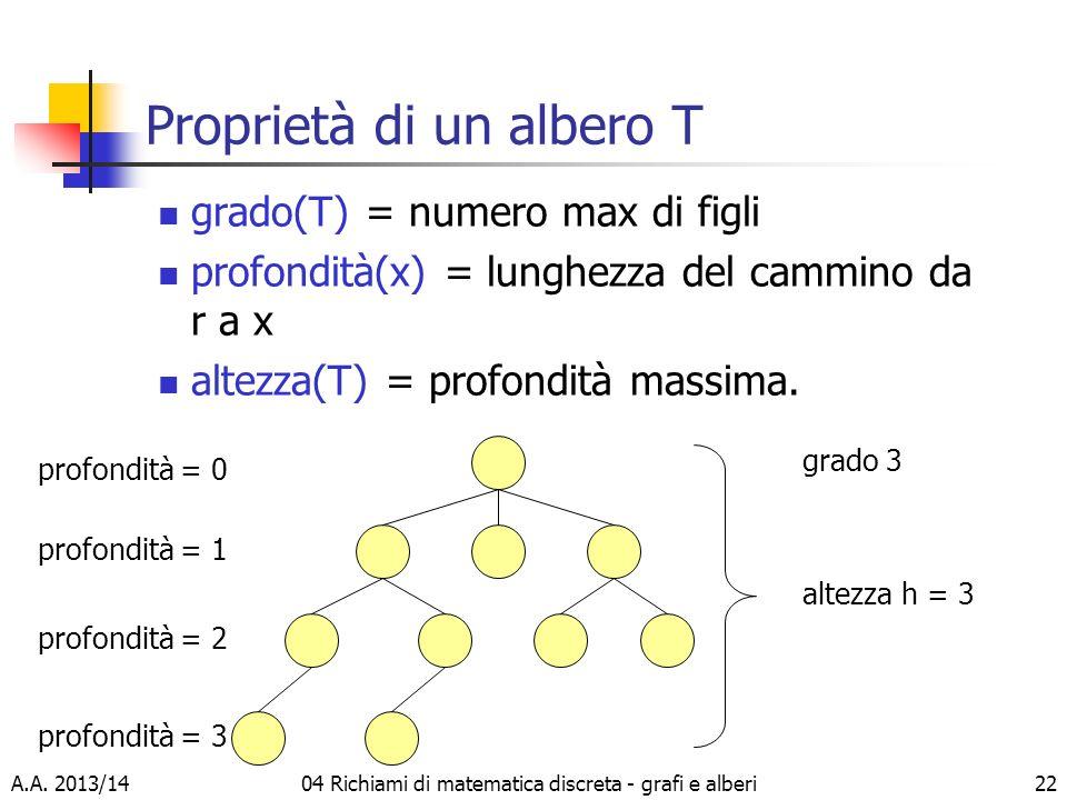 Proprietà di un albero T