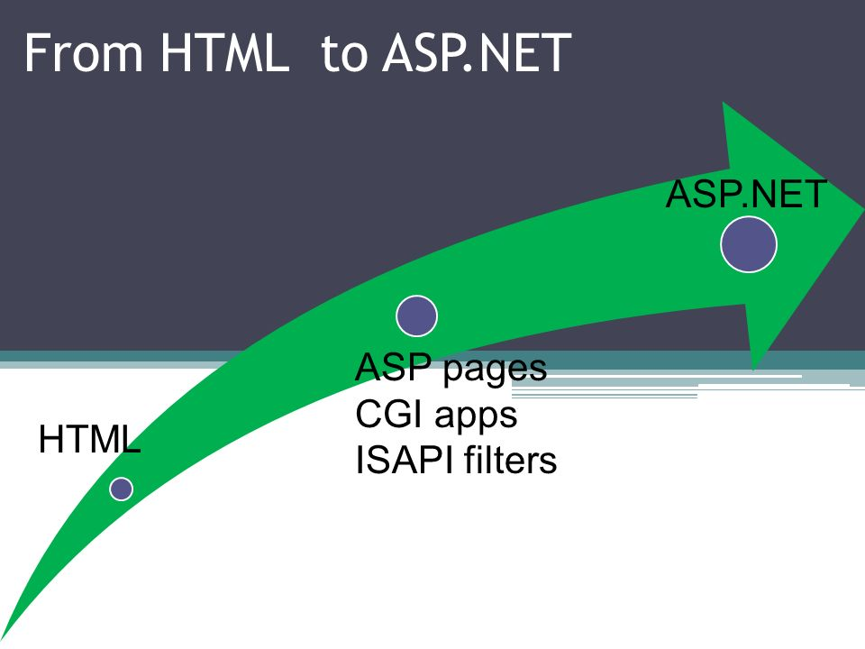 From HTML to ASP.NET ASP.NET ASP pages CGI apps ISAPI filters HTML