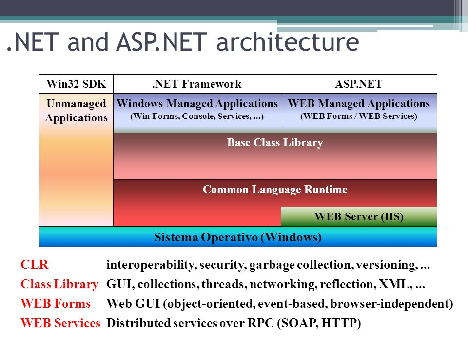 .NET and ASP.NET architecture