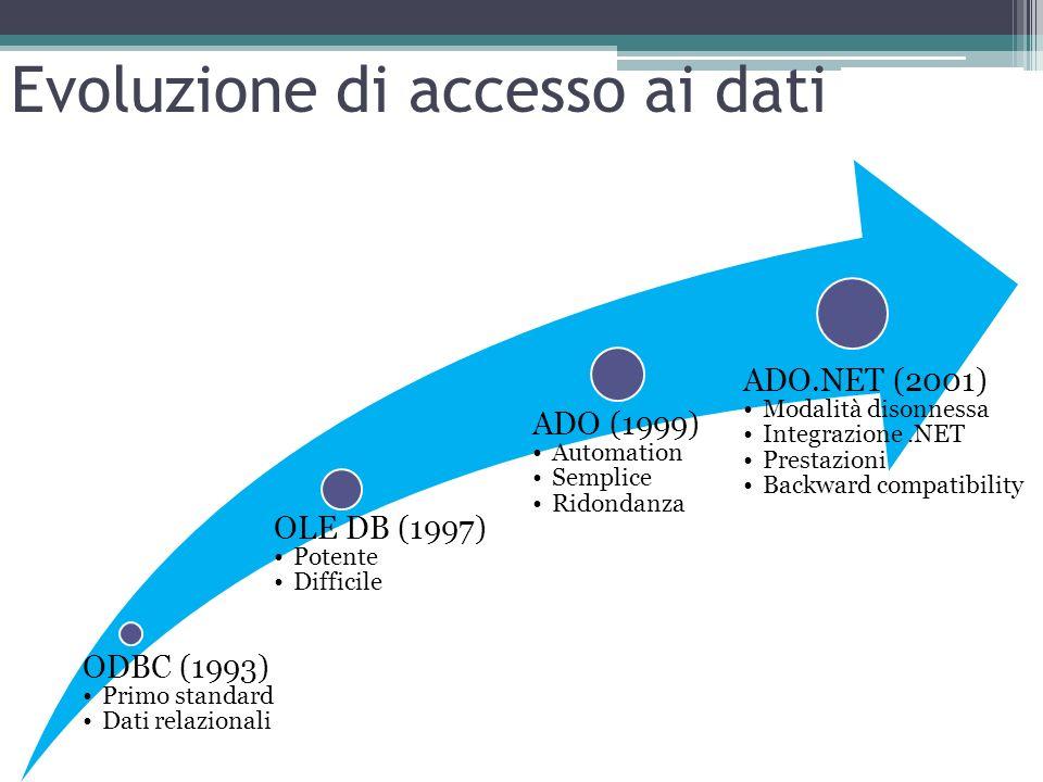 Evoluzione di accesso ai dati