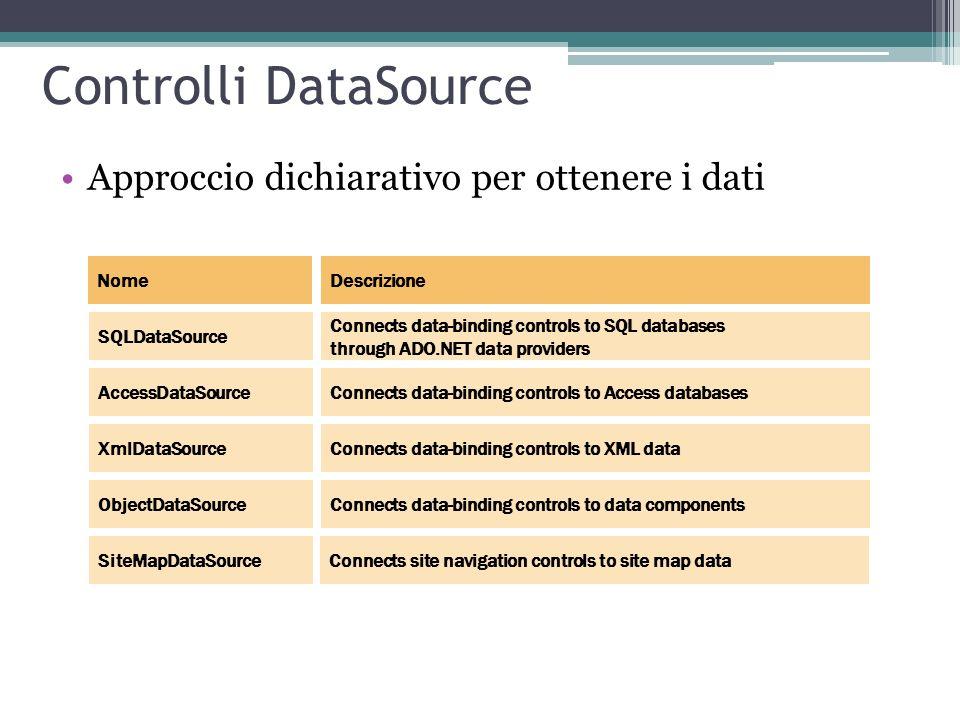 Controlli DataSource Approccio dichiarativo per ottenere i dati Nome