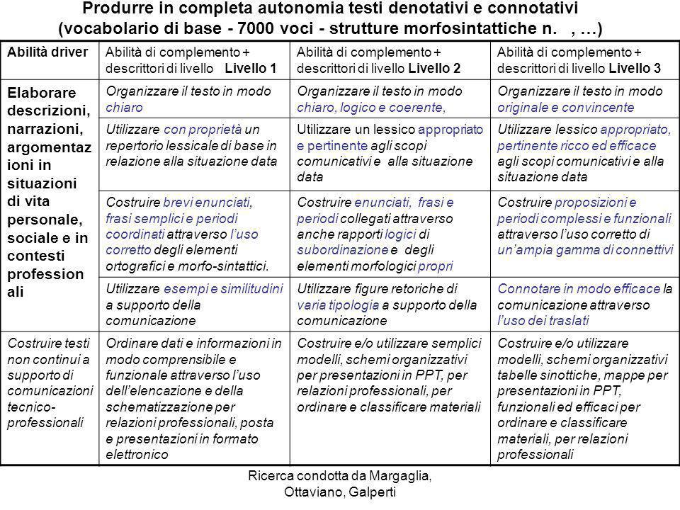 Ricerca condotta da Margaglia, Ottaviano, Galperti