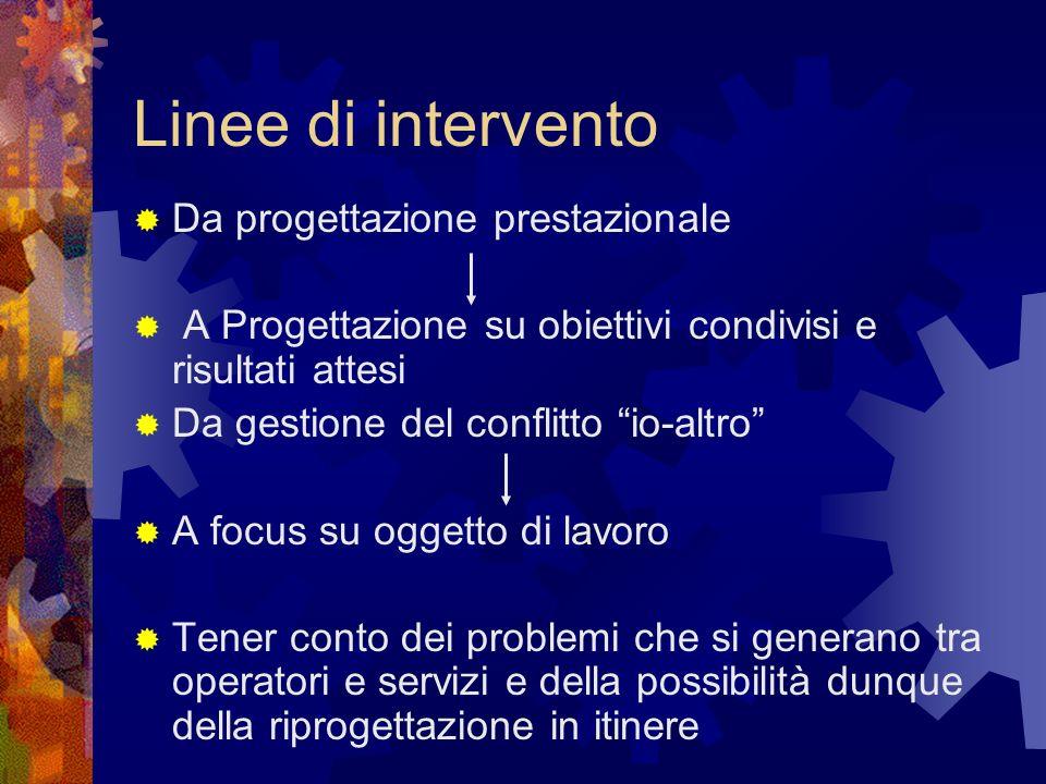Linee di intervento Da progettazione prestazionale