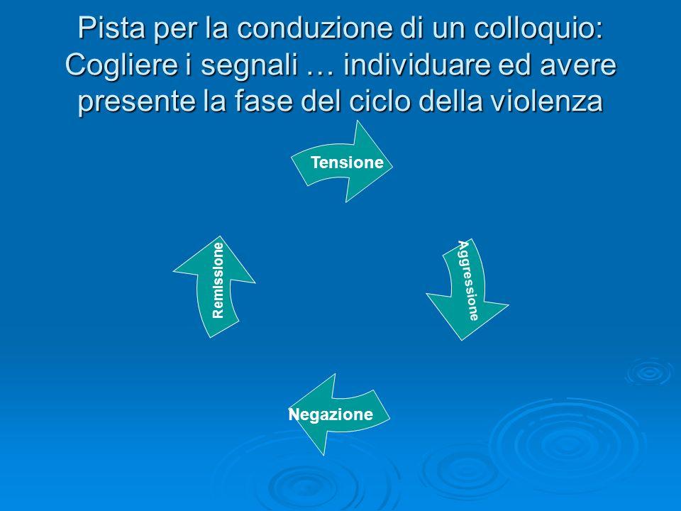 Pista per la conduzione di un colloquio: Cogliere i segnali … individuare ed avere presente la fase del ciclo della violenza