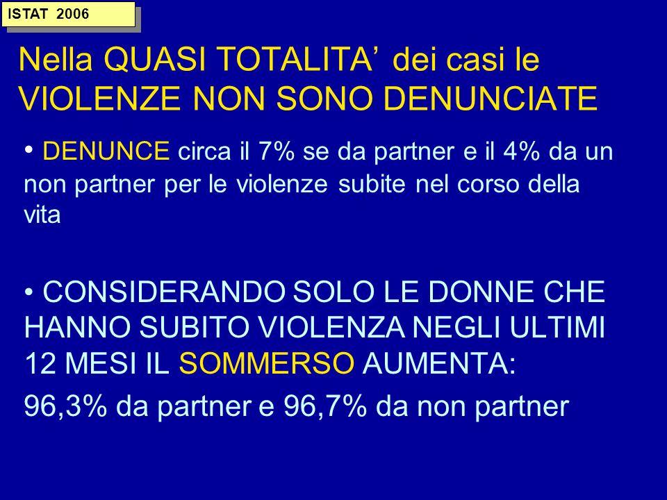 Nella QUASI TOTALITA' dei casi le VIOLENZE NON SONO DENUNCIATE
