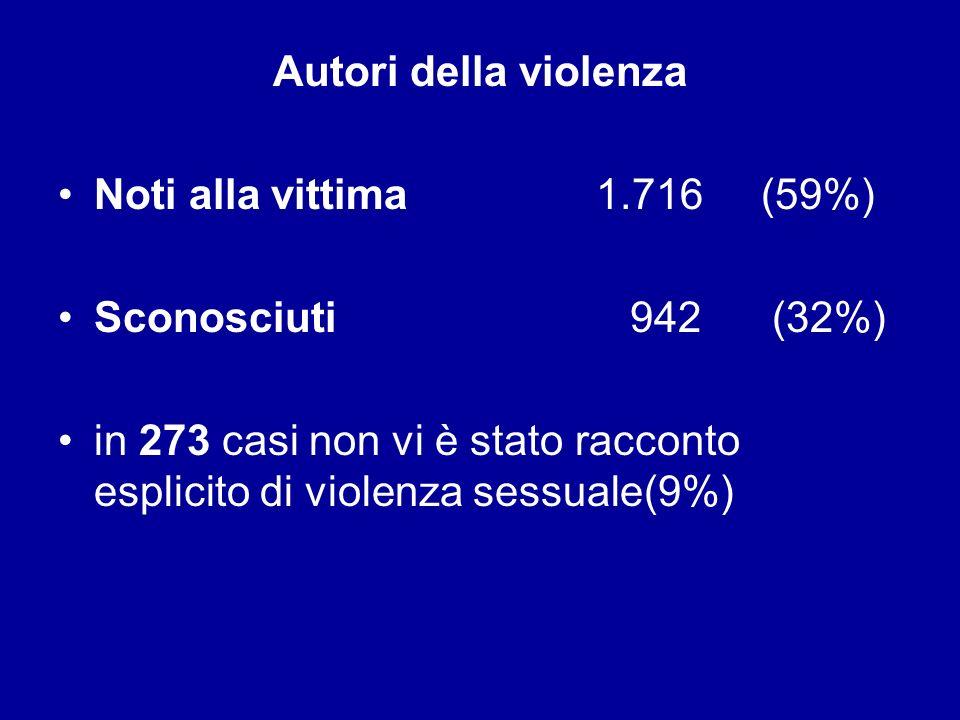 Autori della violenza Noti alla vittima 1.716 (59%) Sconosciuti 942 (32%)