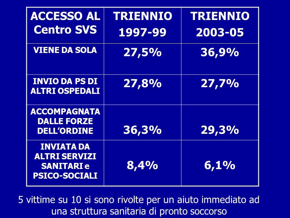 ACCESSO AL Centro SVS TRIENNIO 1997-99 2003-05 27,5% 36,9% 27,8% 27,7%