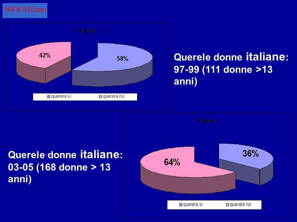 Querele donne italiane: 97-99 (111 donne >13 anni)