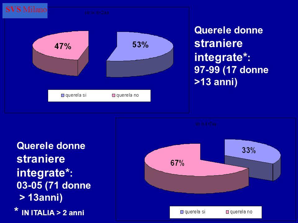 * IN ITALIA > 2 anni Querele donne straniere integrate*: