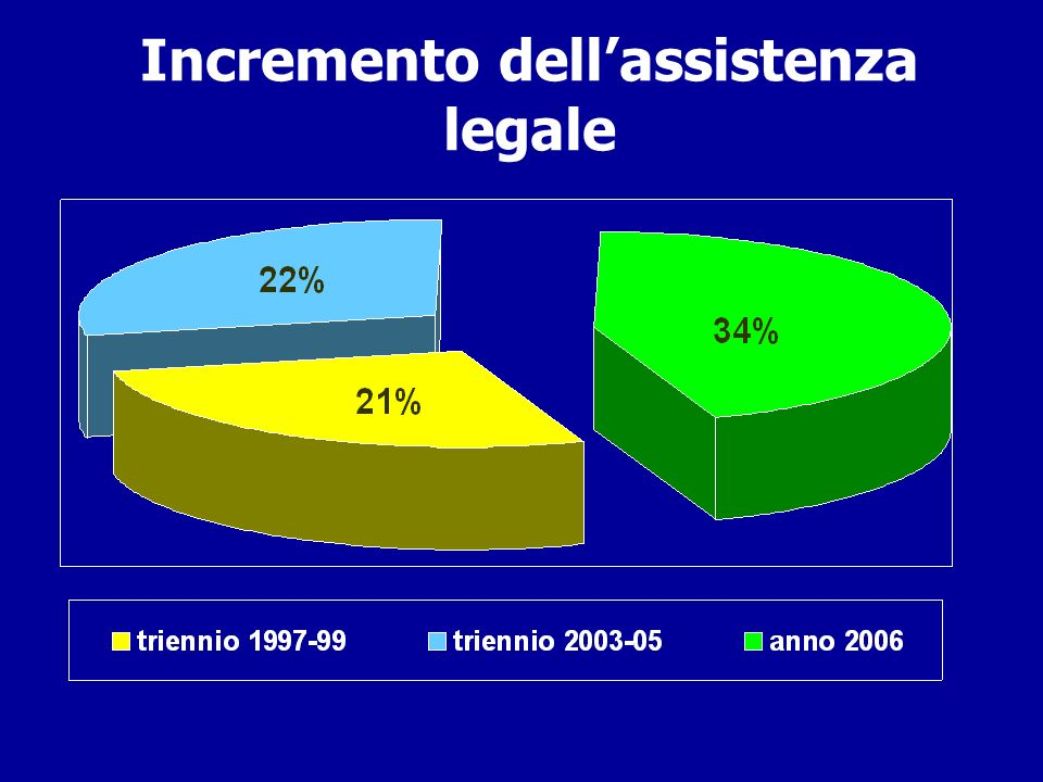 Incremento dell'assistenza legale