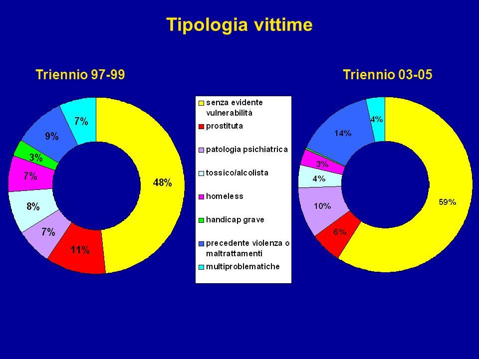 Tipologia vittime Triennio 97-99 Triennio 03-05