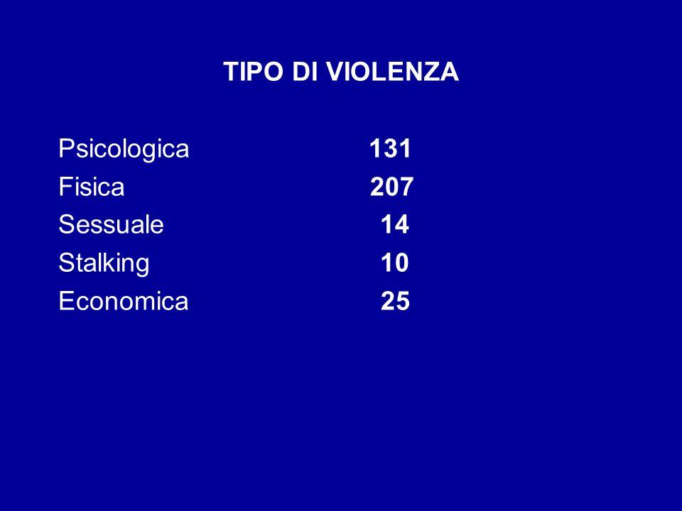 TIPO DI VIOLENZA Psicologica 131. Fisica 207.